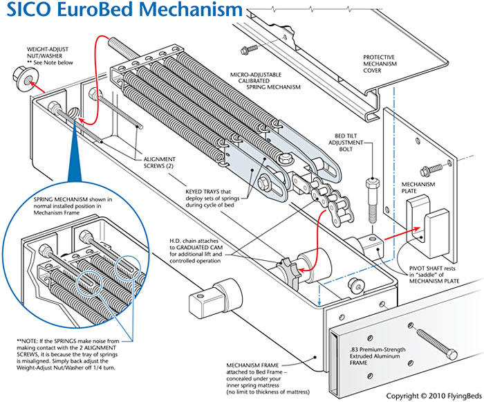 SICO Eurobed Murphy Bed Mechanism   Cost & Specifications   FlyingBeds